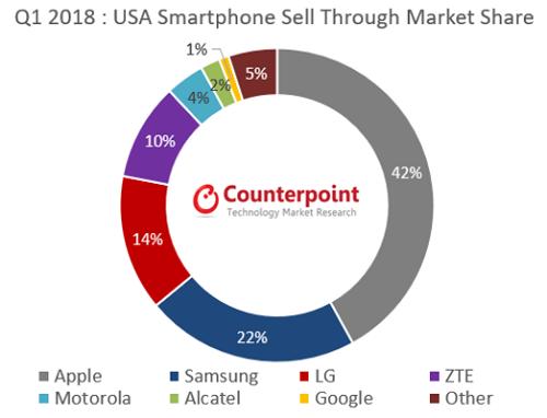 iPhone,Apple,lợi nhuận thị trường smartphone