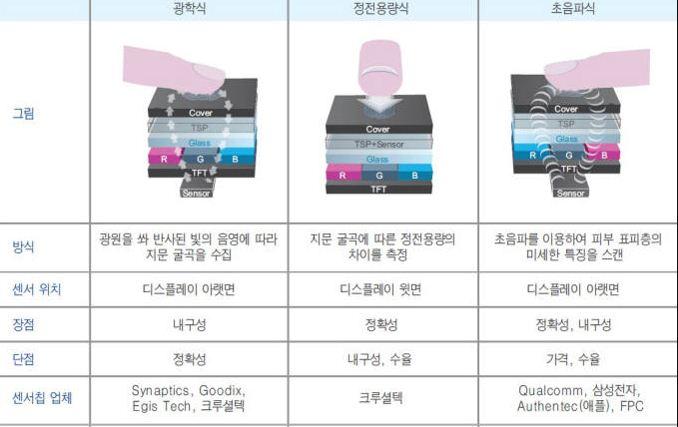Galaxy S10 có cảm biến vân tay dưới màn hình, biết đo nhịp tim, huyết áp